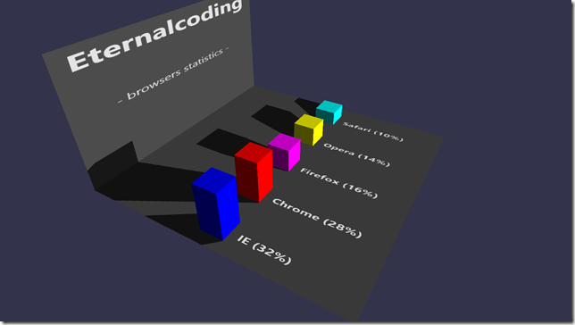 Creating a 3D chart for your Windows 8.1 app using Babylon.js