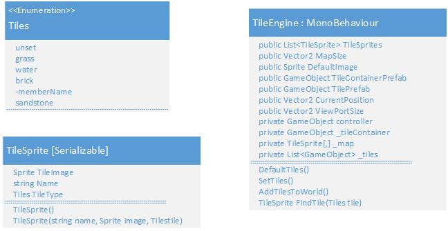 Basic UML TME