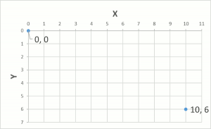 X-Y Coordinate system with 0,0 and 10,6 as points