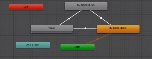 Unity animation state controller with walk and run