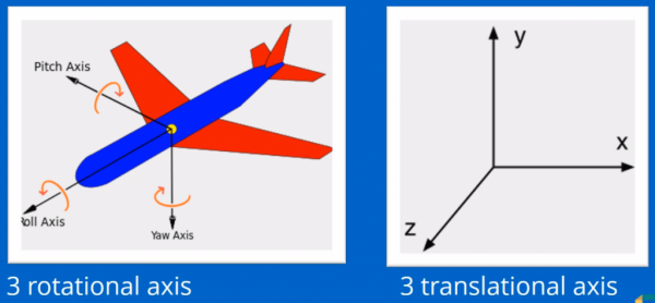 Rotational and translational axis examples