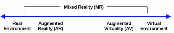 Mixed Reality chart from real environment to virtual environment