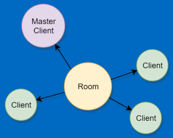 Visual image of clients connected to room