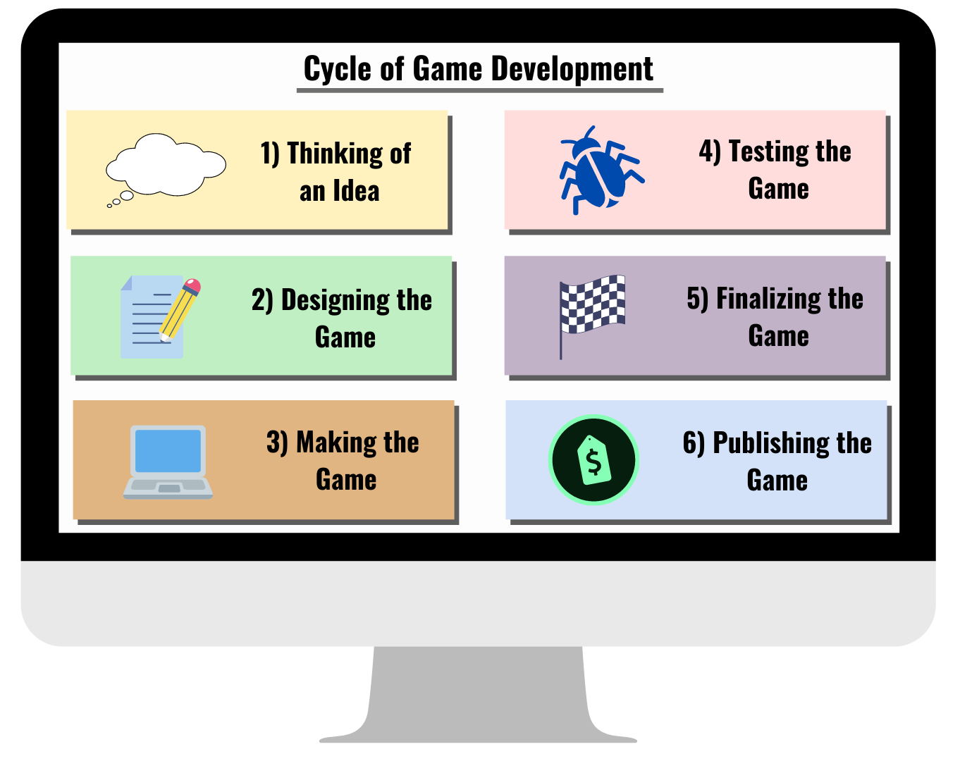 5 Steps in the Cycle of Game Development