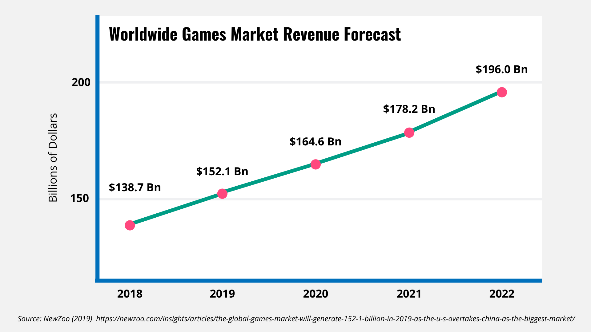 Worldwide global forecast for the games market