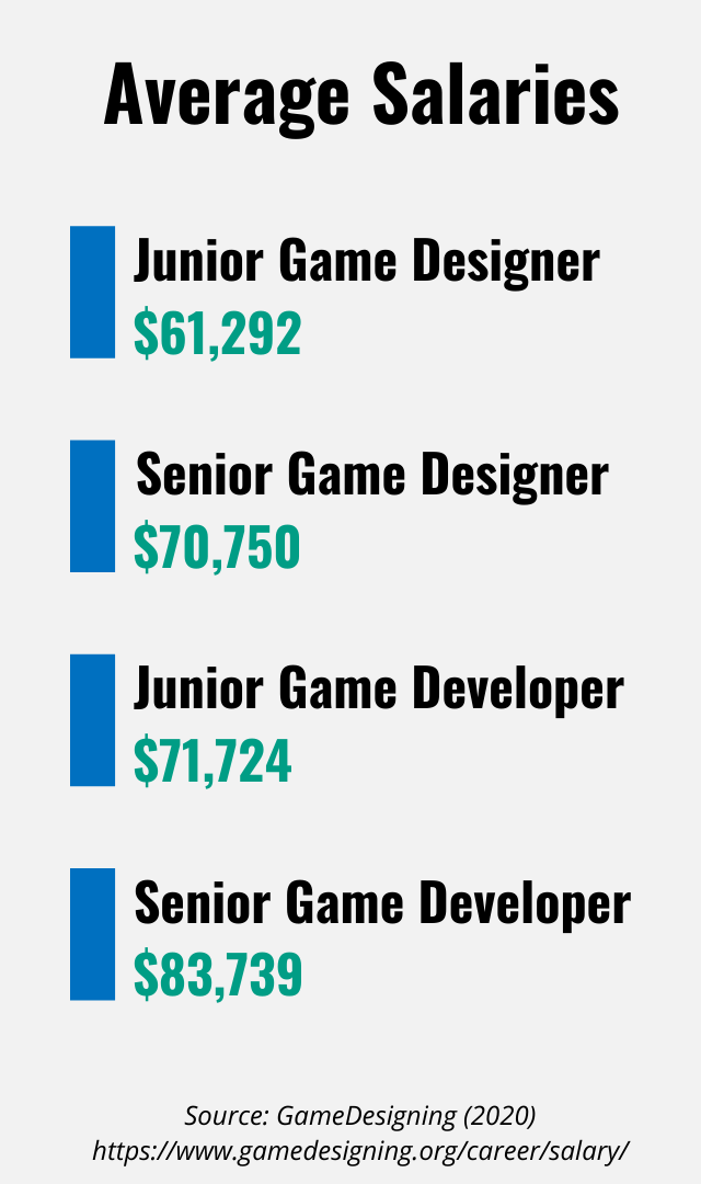 List of average salaries for game developers