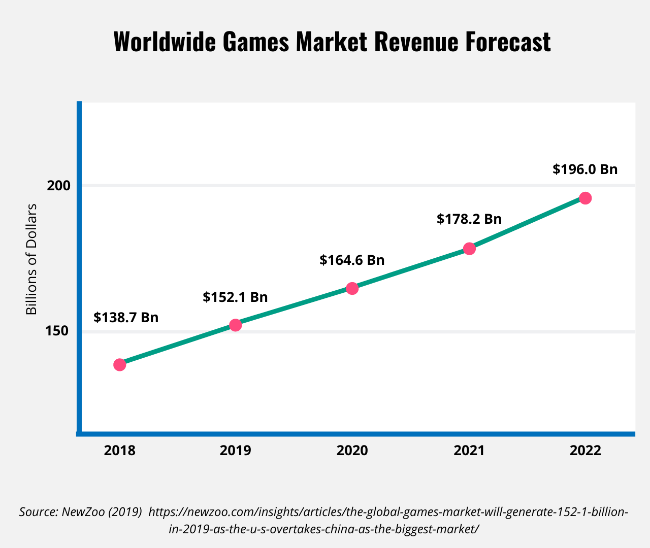 Line chart showing the growht of the worldwide games industry