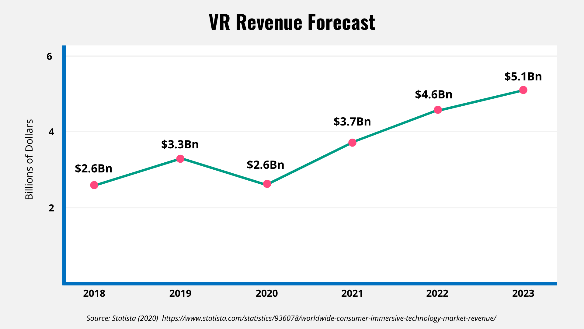 Line chart showing the revenue growth for VR